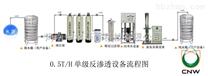 0.5单级反渗透水处理雷竞技官网app
