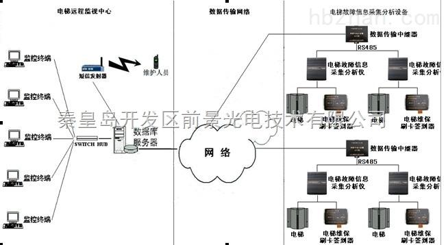省级乃至国家级的电梯监控网络