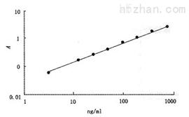 隐性孔雀石绿(Malachitegreen)ELISA检测试剂盒