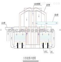 郑州学校游泳池水处理设备