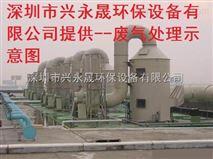 深圳酸霧廢氣洗滌塔供應