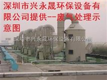 深圳酸雾废气洗涤塔供应