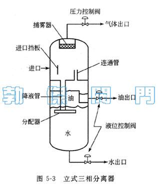 立式三相分离器特点:   有界面控制器和堰板:不