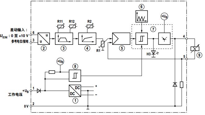 1 电源 6 时钟脉冲发生器 2 差分放大器 7 输出级 3 斜坡函数发生器 8 转换级 4 函数发生器 9 比例线圈 5 电流调节器 维护注意事项: – 放大器模块只有在断开与电源的连接后才能进行连线 。 – 与无线电设备的距离必须足够大 (>> 1 m)! – 必须始终屏蔽控制值电缆,同时切勿将其铺设在电力电缆附近;屏蔽线圈电缆 。 – 切勿在线圈电缆中使用自震荡二极管 。 – 当工作电压发生剧烈波动时,可能需要安装电容至少为
