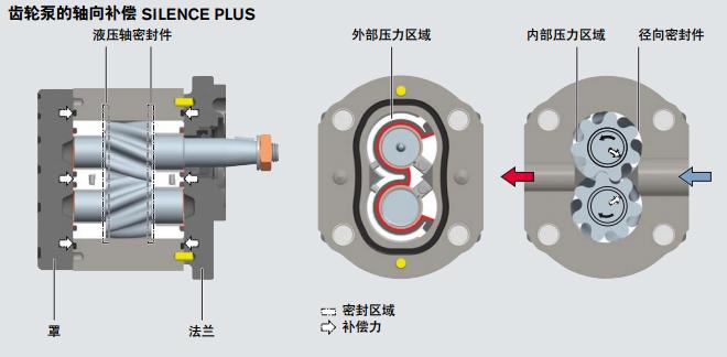 为什么外啮合齿轮泵齿数小而模数大