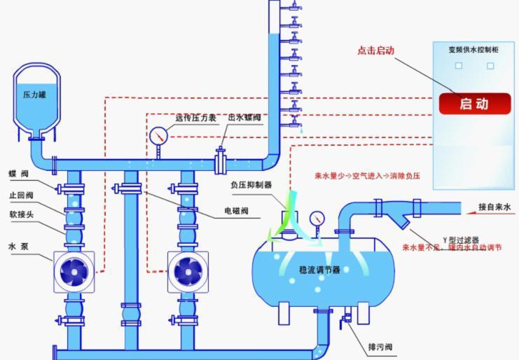 变频恒压供水系统原理如图1所示