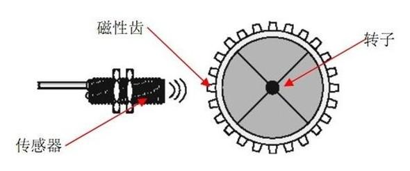 霍尔双通道传感器安装于测速端盖上,感应导磁体上凸起的齿或是凹下的