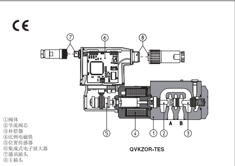 阿托斯二通比例流量阀,atos三通比例流量阀,阿托斯qvhzo和qvkzor型图片