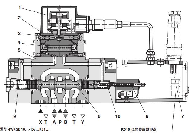 力士乐4wrge型三位四通高频响阀的特征:带主阀芯电气闭环位置控制和图片