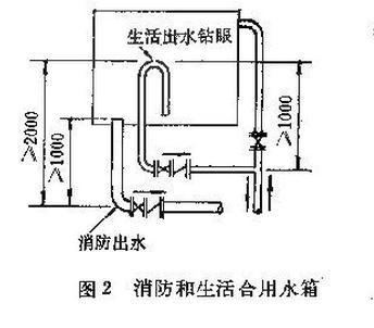 不锈钢水箱的结构组成