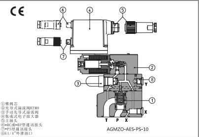 atos先导式比例溢流阀与电子放大器协同工作,放大器向比例溢流阀提供图片