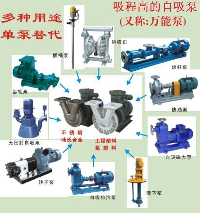 高吸程自吸泵用途