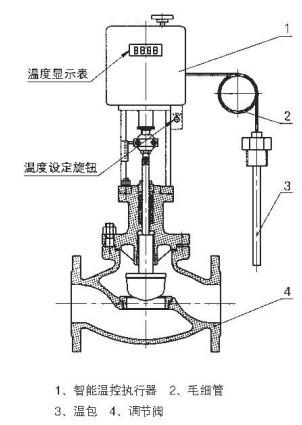 自力式电动温度调节阀丨蒸汽温度控制阀-杭州海沃