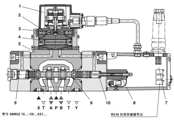 主阀芯通过电感式位置传感器检测位置;响应灵敏度高