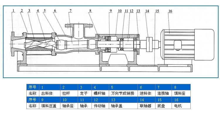 单螺杆泵结构图