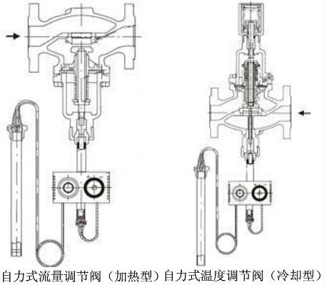 自力式调节阀型号及工作原理图片
