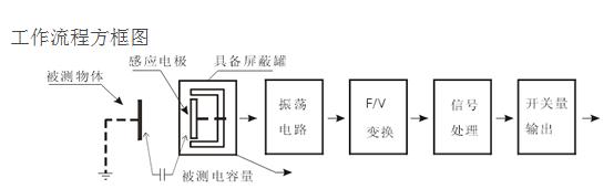 产品2:m18电容式接近开关