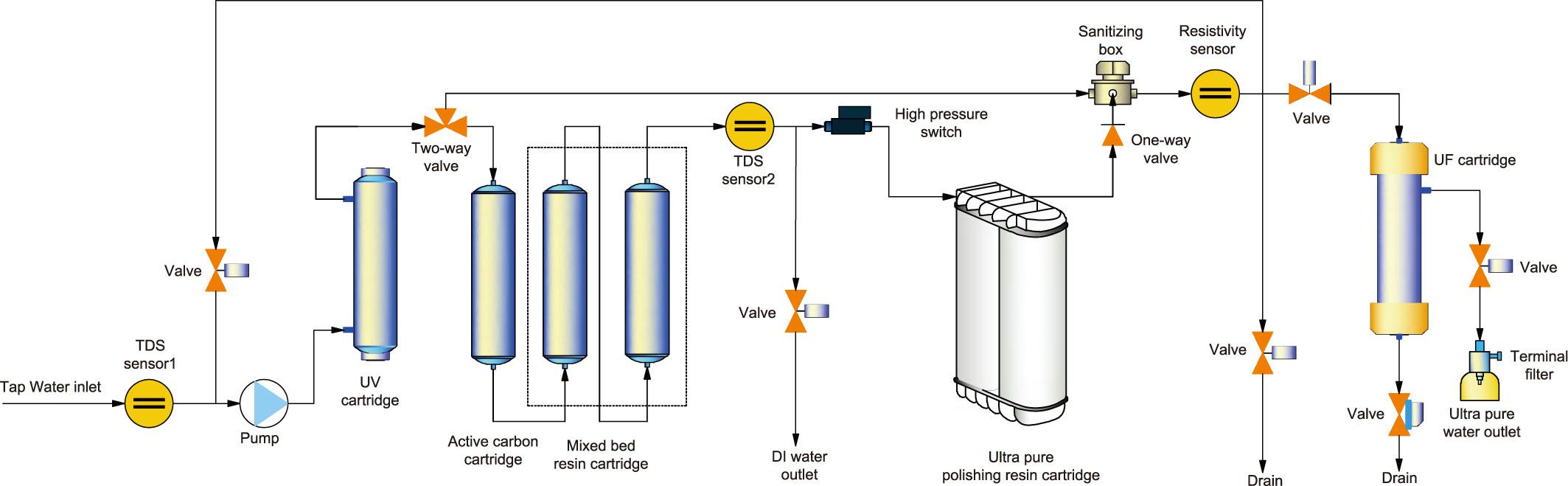 美国The lab高端超纯水机Dura基础/Dura F除热源/Dura V低有机物/Dura FV综合型 产品简述: 美国The lab高端超纯水机Dura基础/Dura F除热源/Dura V低有机物/Dura FV综合型是以蒸馏水、去离子水或反渗透水为水源;可直接制备18.2M.cm的超纯水;一体化设计的预处理及后置纯化单元整体耗材组件;RS232/USB接口,自动记录一整年水质资料,出水水质符合NCCLS,ASTM,CAP要求,整机符合 GLP。 技术特点: