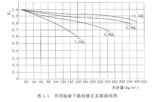 不同流量下扬程修正系数曲线图